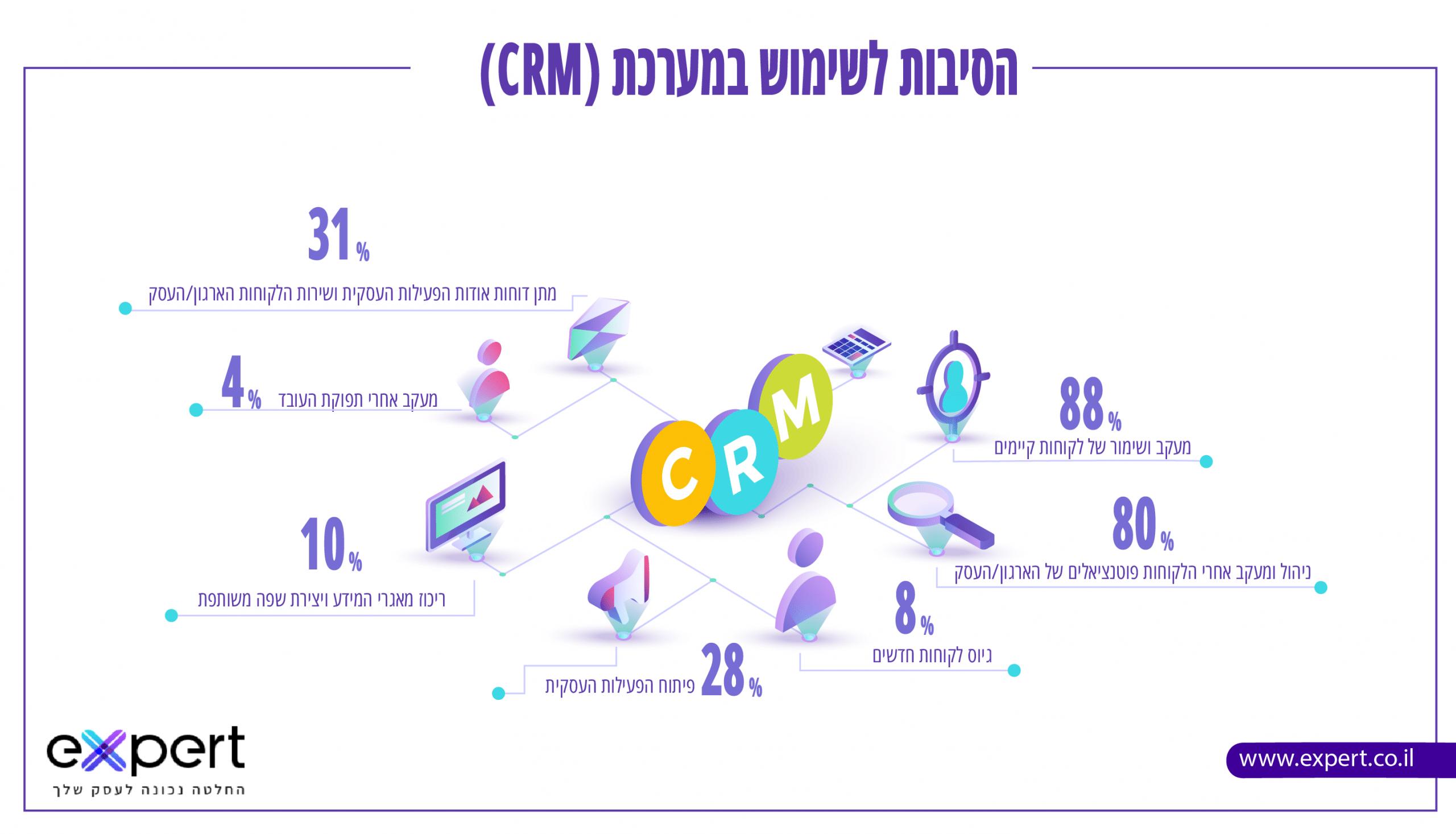 מערכת CRM היתרונות
