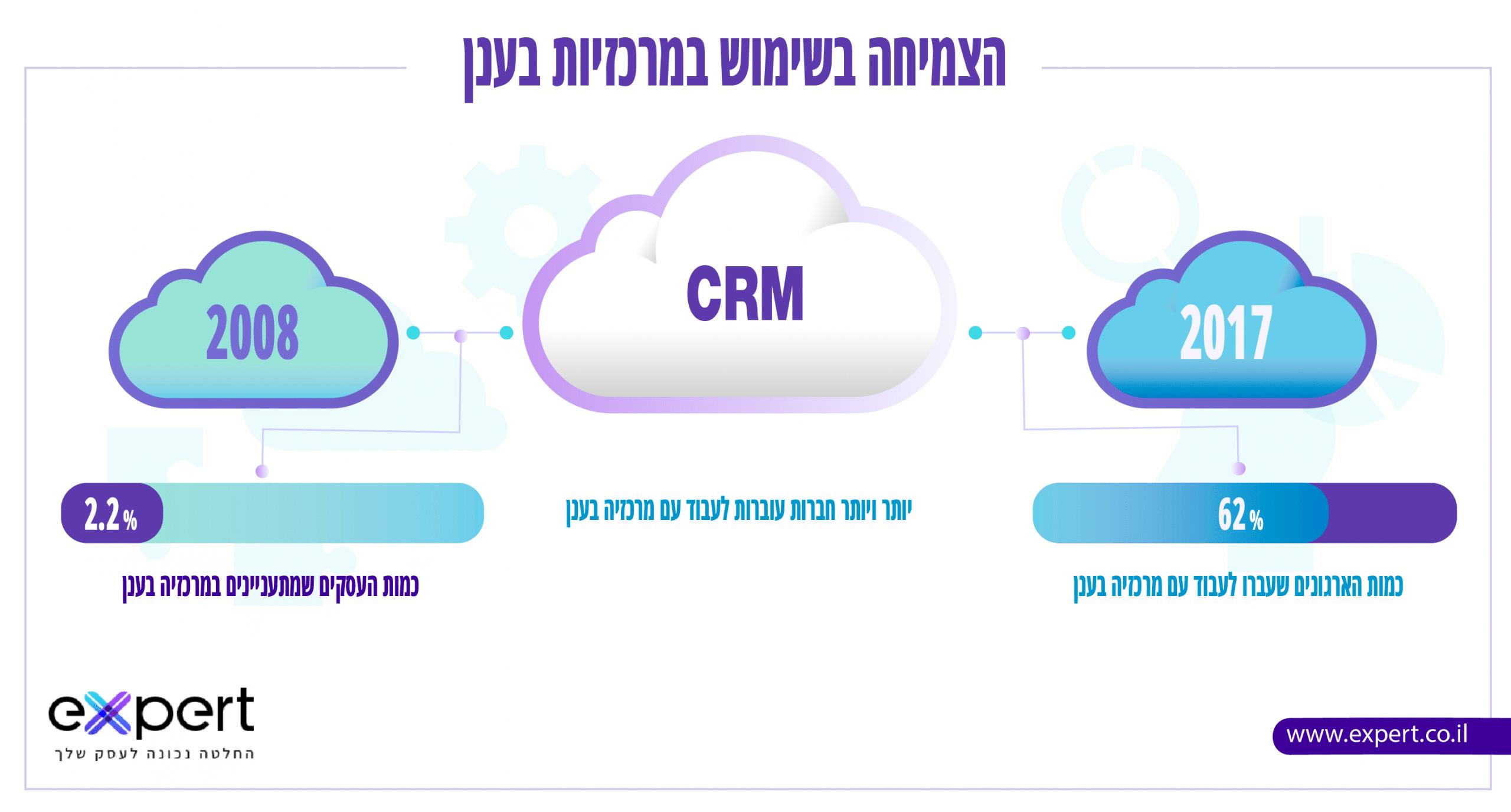 מרכזיה בענן