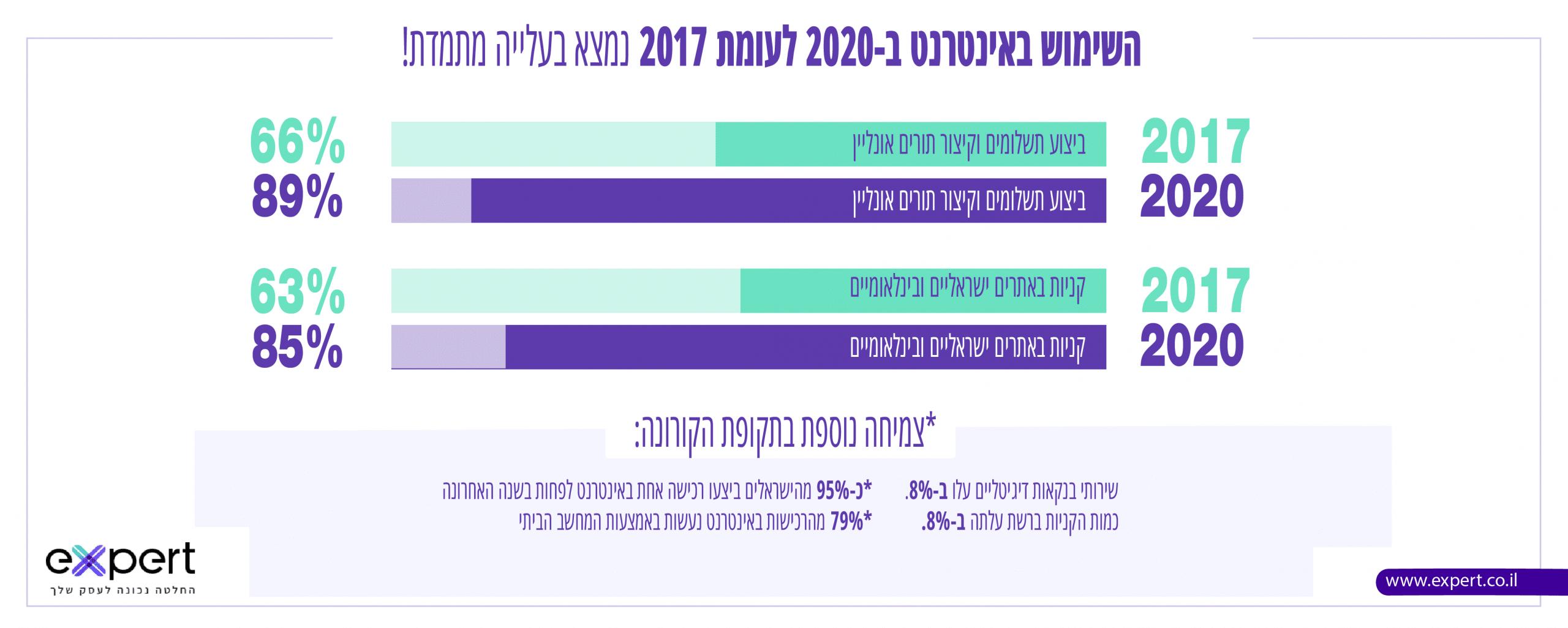 סגירת בתי עסק 2020