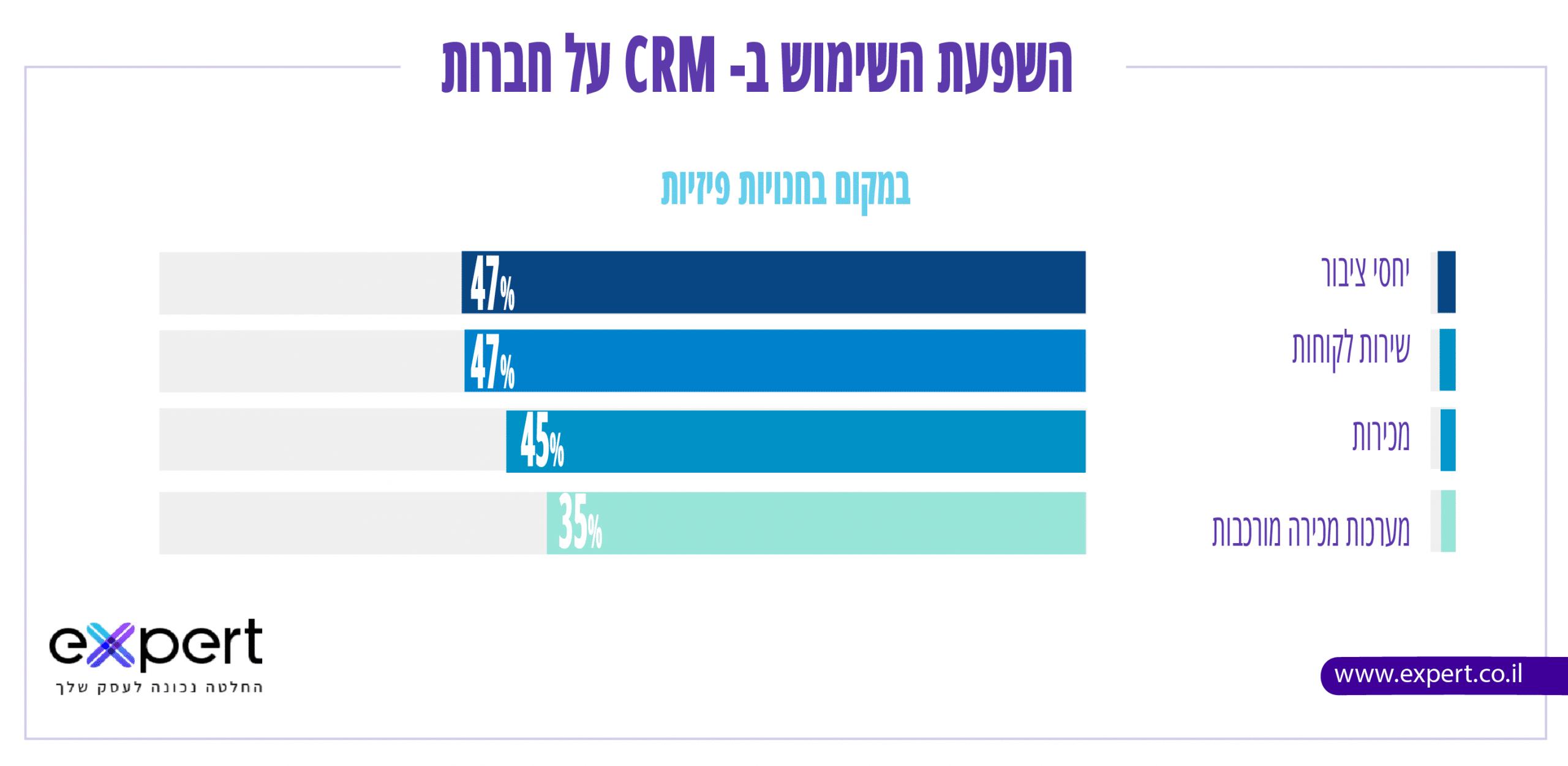 השפעה של מערכת CRM